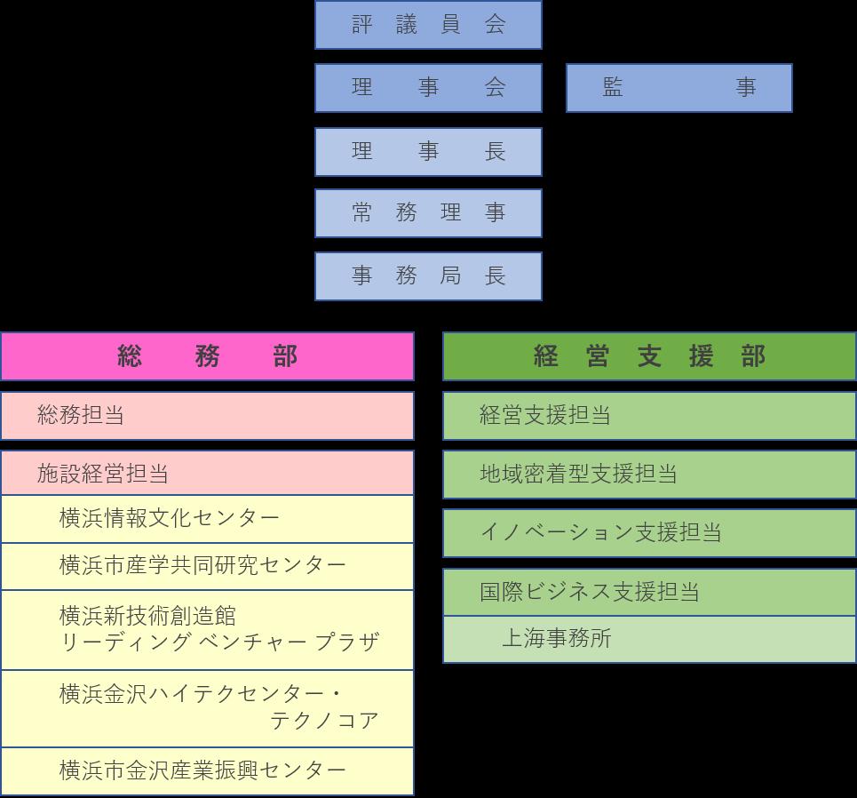 https://www.idec.or.jp/%E7%B5%84%E7%B9%94%E5%9B%B3.png