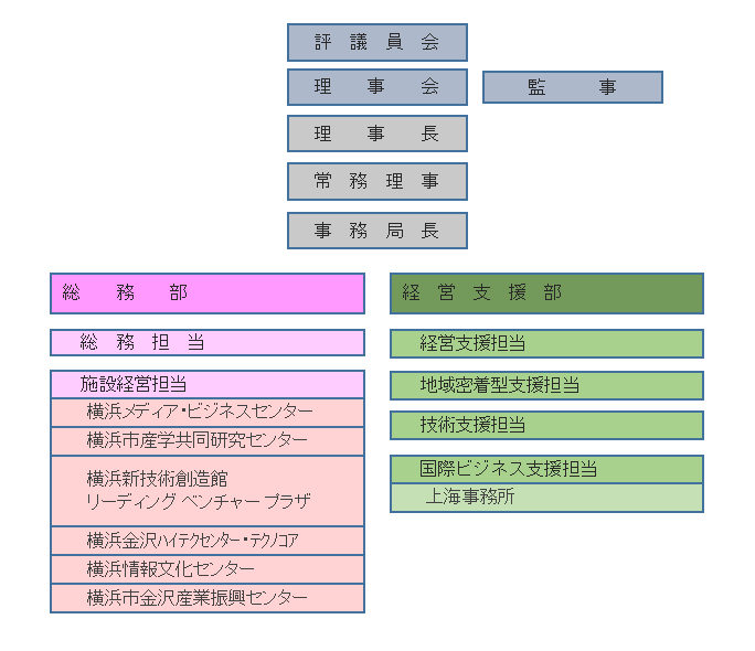 http://www.idec.or.jp/H30%E7%B5%84%E7%B9%94%E5%9B%B3.png