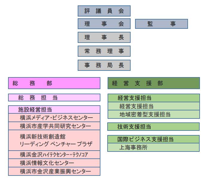 H31組織図.png