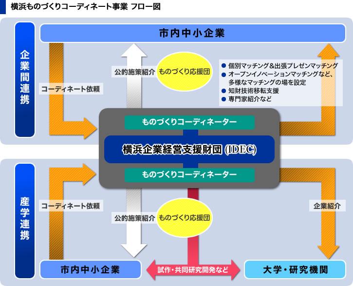 横浜ものづくりコーディネート事業フロー図